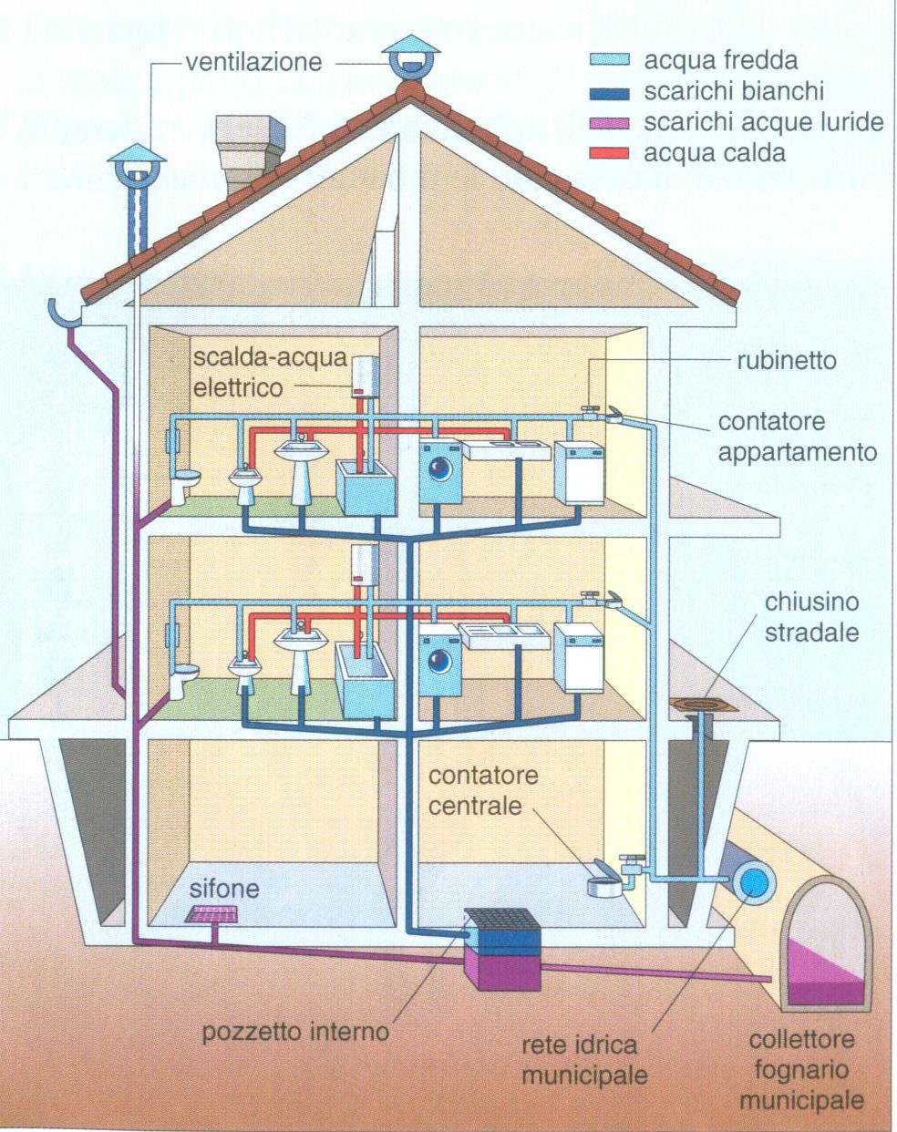 Impianti elettrici e idraulici - Impianto idraulico bagno costo ...